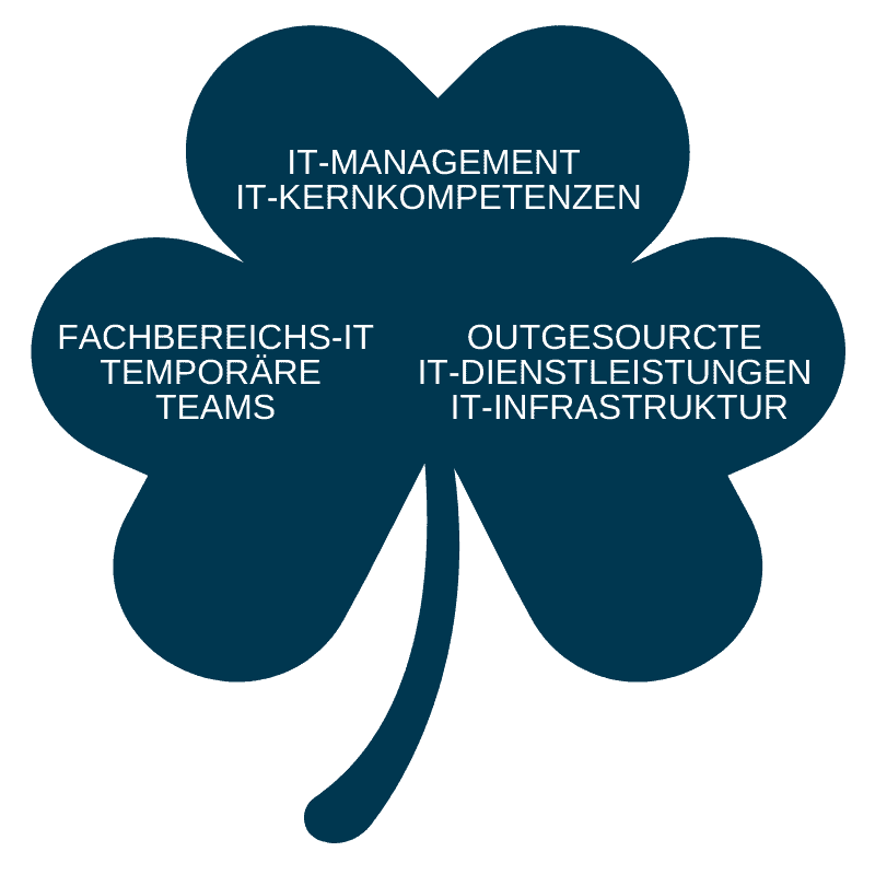 Technologie-Management dezentralisieren